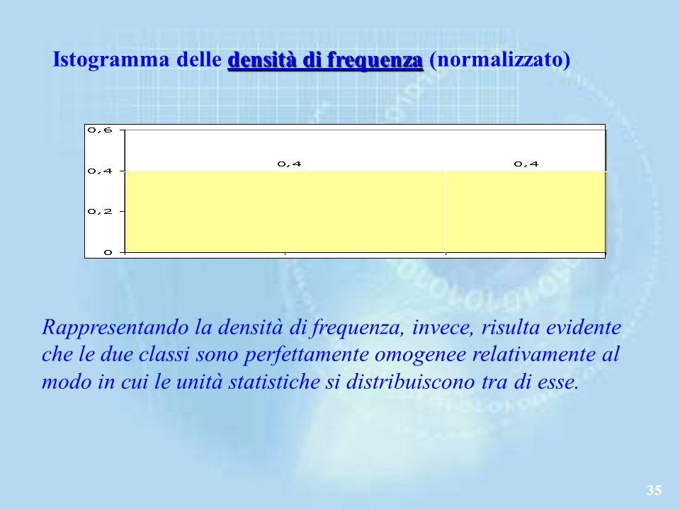 35 densità di frequenza Istogramma delle densità di frequenza (normalizzato) Rappresentando la densità di frequenza, invece, risulta evidente che le due classi sono perfettamente omogenee relativamente al modo in cui le unità statistiche si distribuiscono tra di esse.