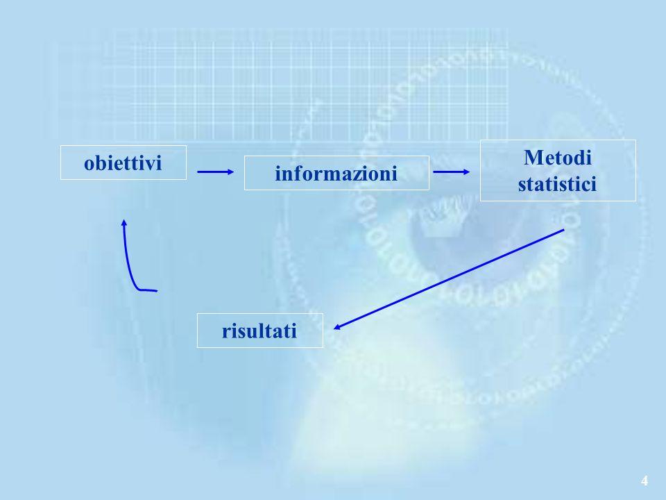 4 obiettivi informazioni Metodi statistici risultati