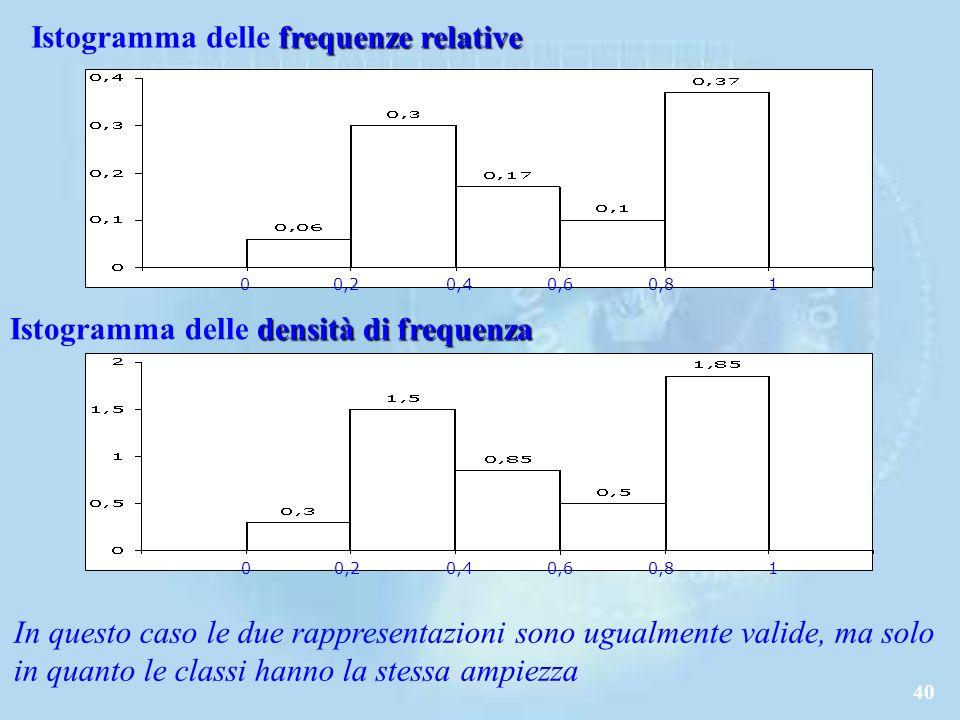 40 frequenze relative Istogramma delle frequenze relative densità di frequenza Istogramma delle densità di frequenza 00,20,40,60,81 In questo caso le due rappresentazioni sono ugualmente valide, ma solo in quanto le classi hanno la stessa ampiezza 0 0,20,40,60,81