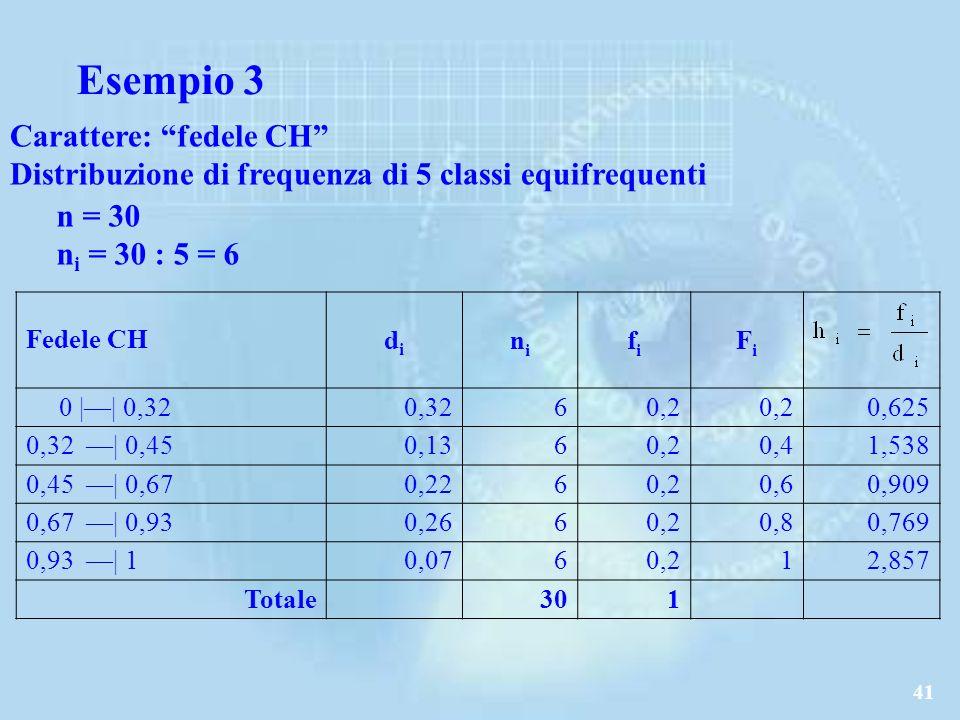 41 Carattere: fedele CH Distribuzione di frequenza di 5 classi equifrequenti Fedele CHdidi nini fifi FiFi 0 || 0,320,32 60,2 0,625 0,32 | 0,450,13 60,20,41,538 0,45 | 0,670,22 60,20,60,909 0,67 | 0,930,26 60,20,80,769 0,93 | 10,07 60,212,857 Totale301 n = 30 n i = 30 : 5 = 6 Esempio 3