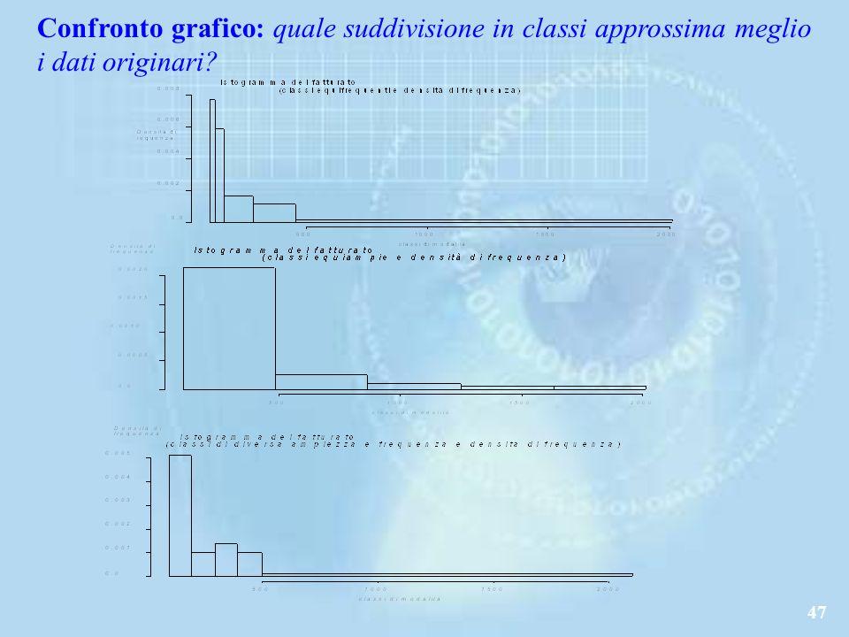 47 Confronto grafico: quale suddivisione in classi approssima meglio i dati originari?
