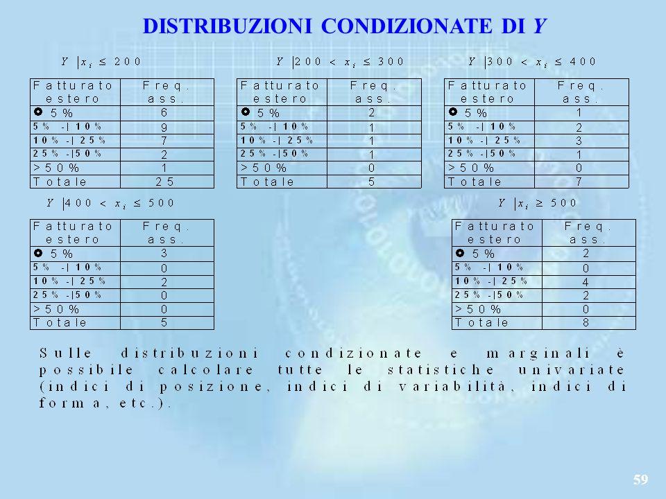 59 DISTRIBUZIONI CONDIZIONATE DI Y