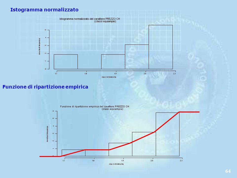 64 Istogramma normalizzato Funzione di ripartizione empirica