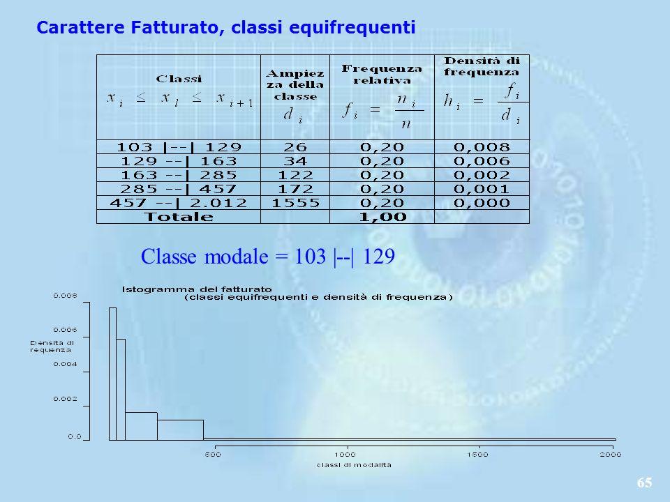 65 Carattere Fatturato, classi equifrequenti Classe modale = 103 |--| 129