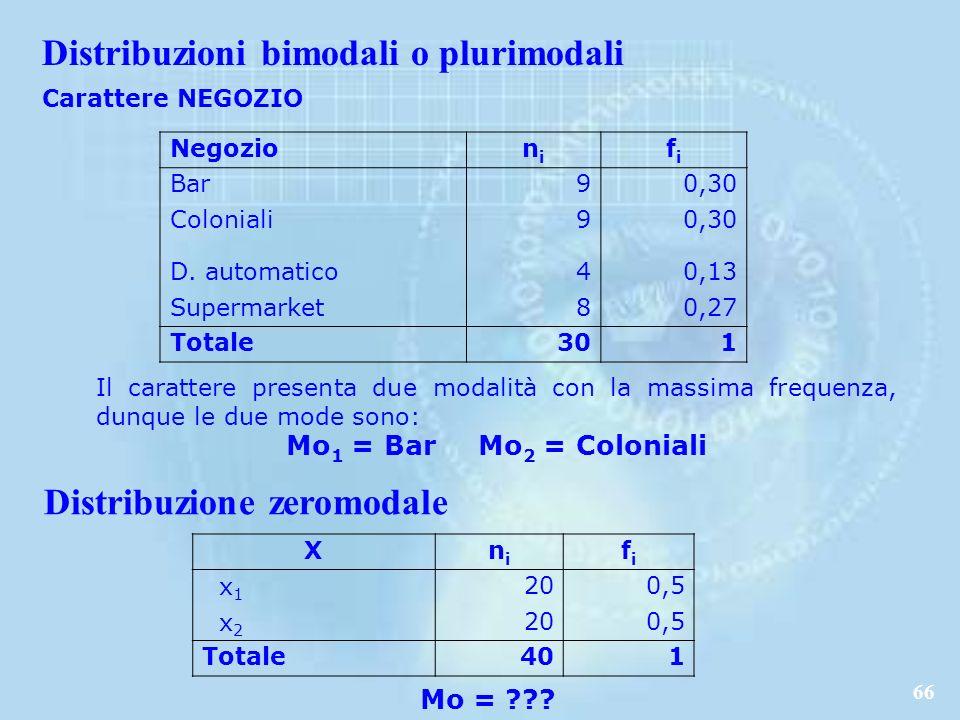 66 Carattere NEGOZIO Negozion i fifi Bar90,30 Coloniali90,30 D.