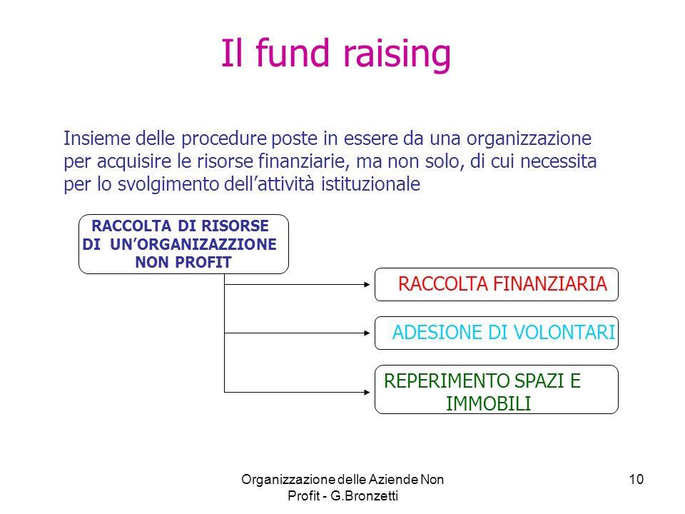 Organizzazione delle Aziende Non Profit - G.Bronzetti 10 Insieme delle procedure poste in essere da una organizzazione per acquisire le risorse finanz