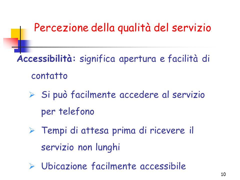 10 Accessibilità: significa apertura e facilità di contatto Si può facilmente accedere al servizio per telefono Tempi di attesa prima di ricevere il s