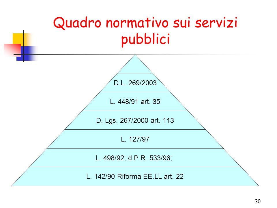 30 D.L. 269/2003 L. 448/91 art. 35 D. Lgs. 267/2000 art. 113 L. 127/97 L. 498/92; d.P.R. 533/96; L. 142/90 Riforma EE.LL art. 22 Quadro normativo sui