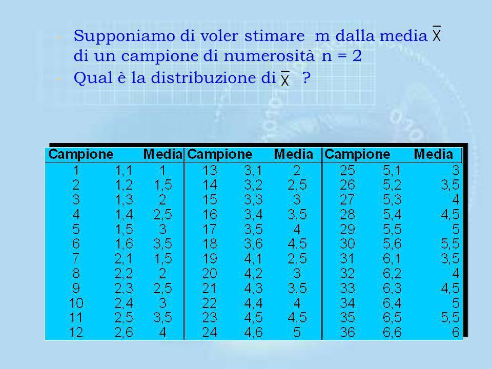 –Un dado è lanciato un numero infinite di volte –Sia X la variabile che rappresenta il numero di punti in ogni faccia del dado –La distribuzione di pr