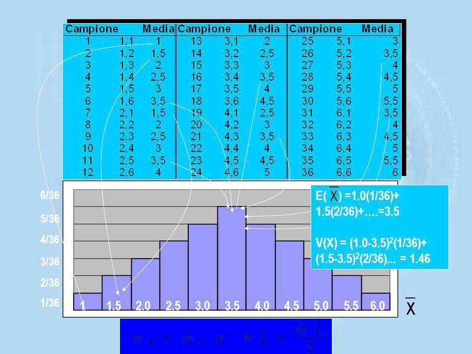 Supponiamo di voler stimare m dalla media di un campione di numerosità n = 2 Qual è la distribuzione di ?