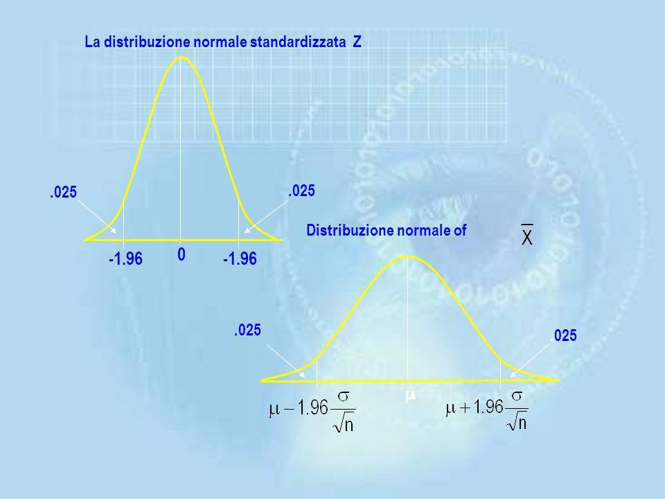 Per fare inferenza sui parametri della popolazione è necessario utilizzare la distribuzione campionaria (esempio ) Utilizzando la distribuzione normal