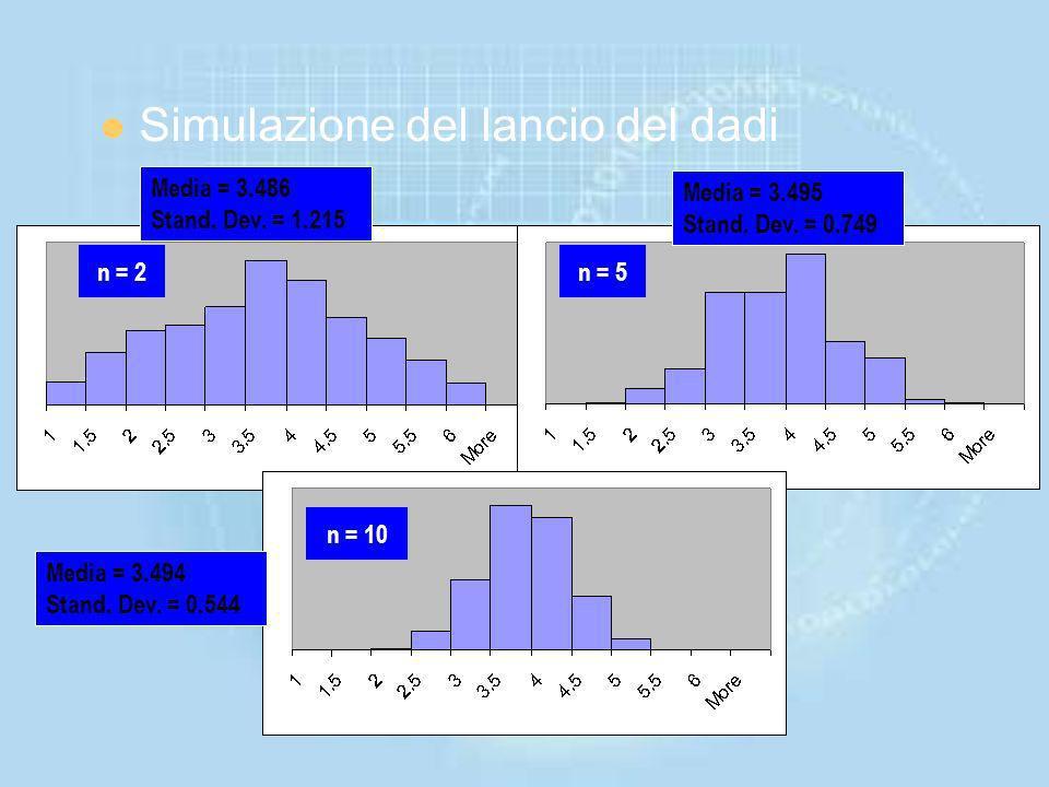 Riproducendo un data sets di numeri casuali che provengono da una data distribuzione, si possono verificare le caratteristiche della distribuzione. Si