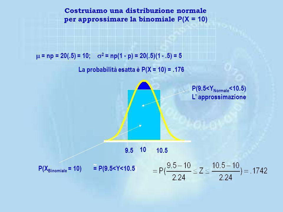 – Approssimare la probabilità binomiale P(x=10) quando n = 20 e p =.5 – I parametri per lapprossimazione sono: = np; = np(1 - p) Esempio