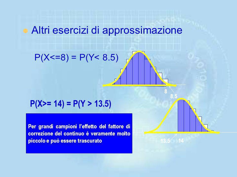 Costruiamo una distribuzione normale per approssimare la binomiale P(X = 10) = np = 20(.5) = 10; 2 = np(1 - p) = 20(.5)(1 -.5) = 5 La probabilità esat
