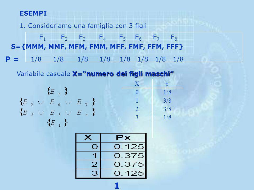 Una v.c. X è una variabile che assume valori nello spazio dei numeri reali secondo una funzione di probabilità P(X). Una Variabile Casuale è nota se è