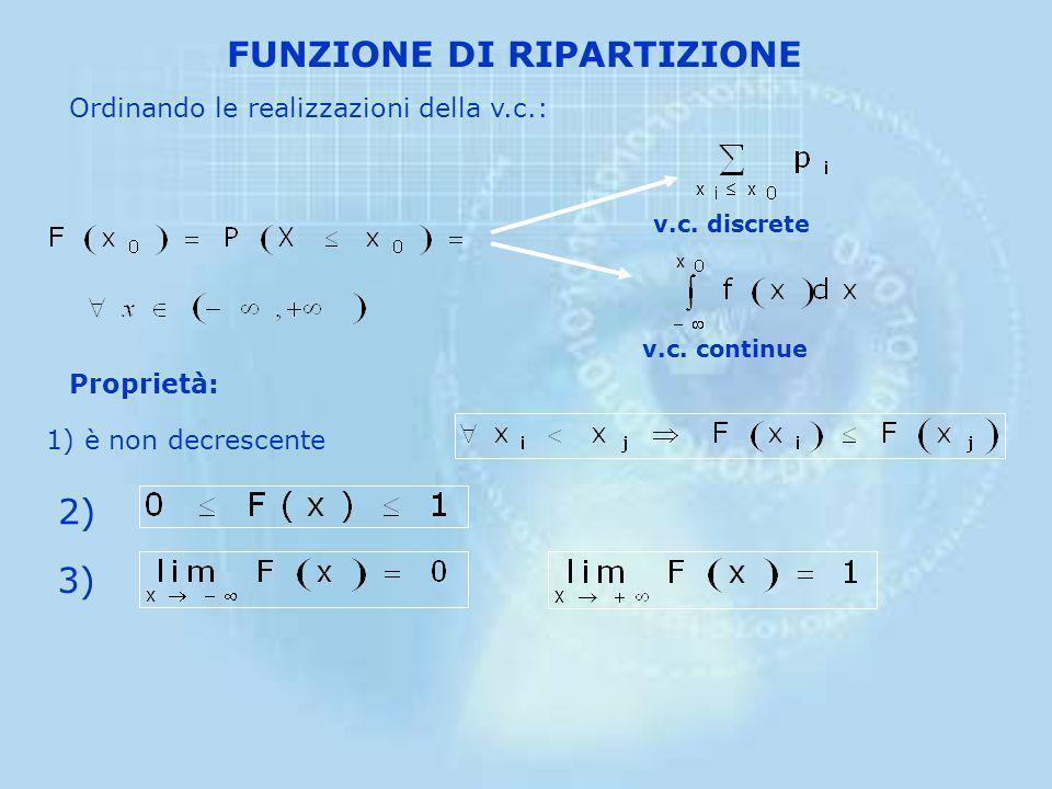 La funzione di densità f(x) è nulla per quei valori compresi in intervalli esterni al campo di definizione Condizione necessaria affinché una funzione