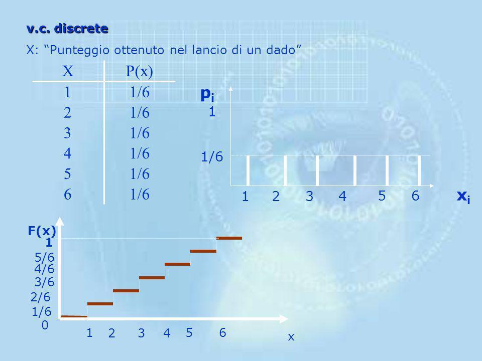 FUNZIONE DI RIPARTIZIONE Ordinando le realizzazioni della v.c.: v.c. discrete v.c. continue Proprietà: 1) è non decrescente 2) 3)