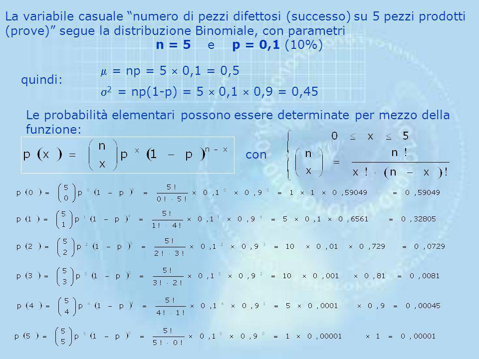La funzione di probabilità della v.c. binomiale è quindi: Media Varianza