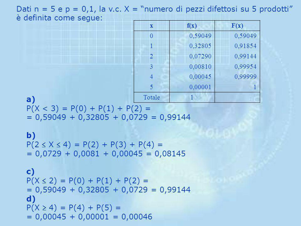 con La variabile casuale numero di pezzi difettosi (successo) su 5 pezzi prodotti (prove) segue la distribuzione Binomiale, con parametri n = 5 e p =