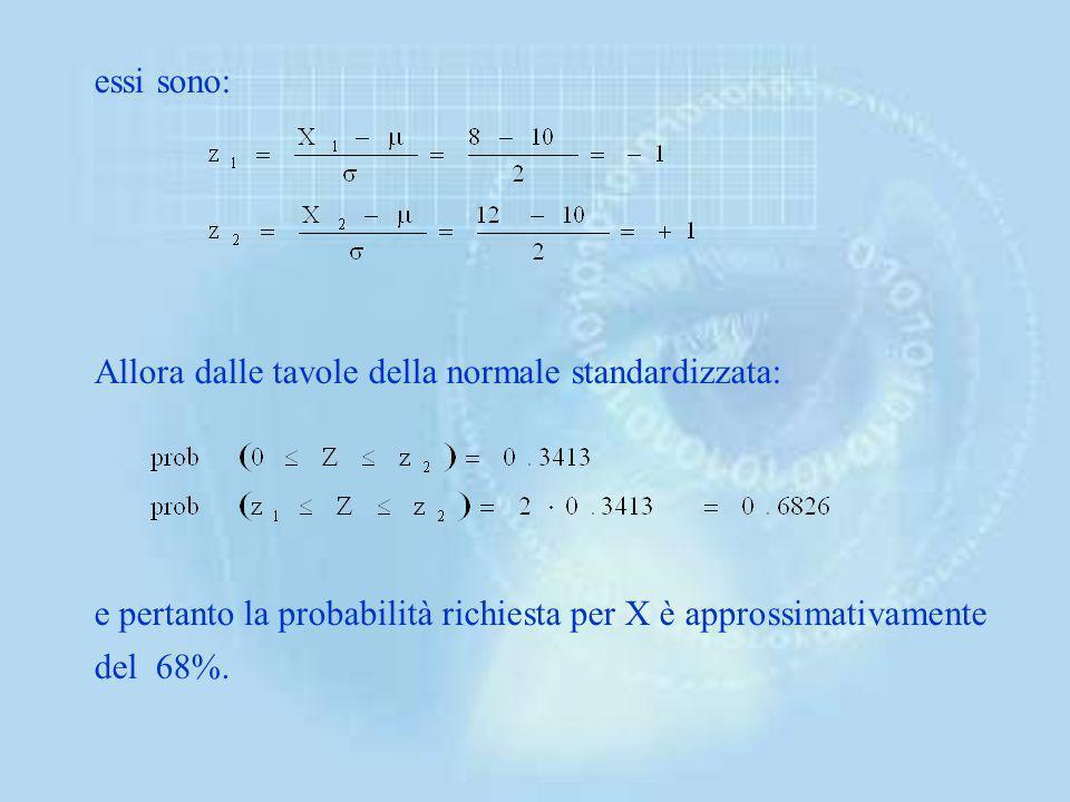 Data la simmetria su 0 della distribuzione, basta moltiplicare per 2 il valore che si trova sulla tavola in corrispondenza di 0.96, cioè 0.4750. Quest