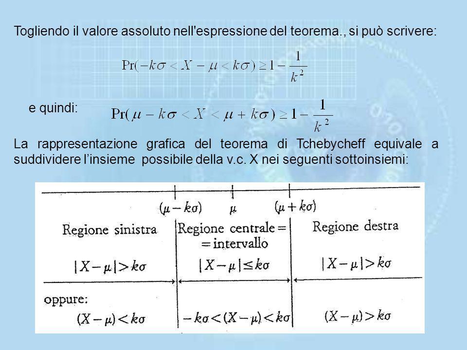 Detta relazione potrà allora scriversi: da cui segue: Questo teorema è molto importante perchè permette di associare un livello di probabilità a degl