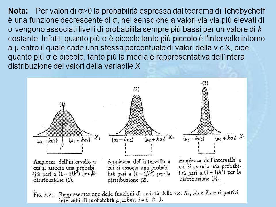 Togliendo il valore assoluto nell'espressione del teorema., si può scrivere: e quindi: La rappresentazione grafica del teorema di Tchebycheff equival