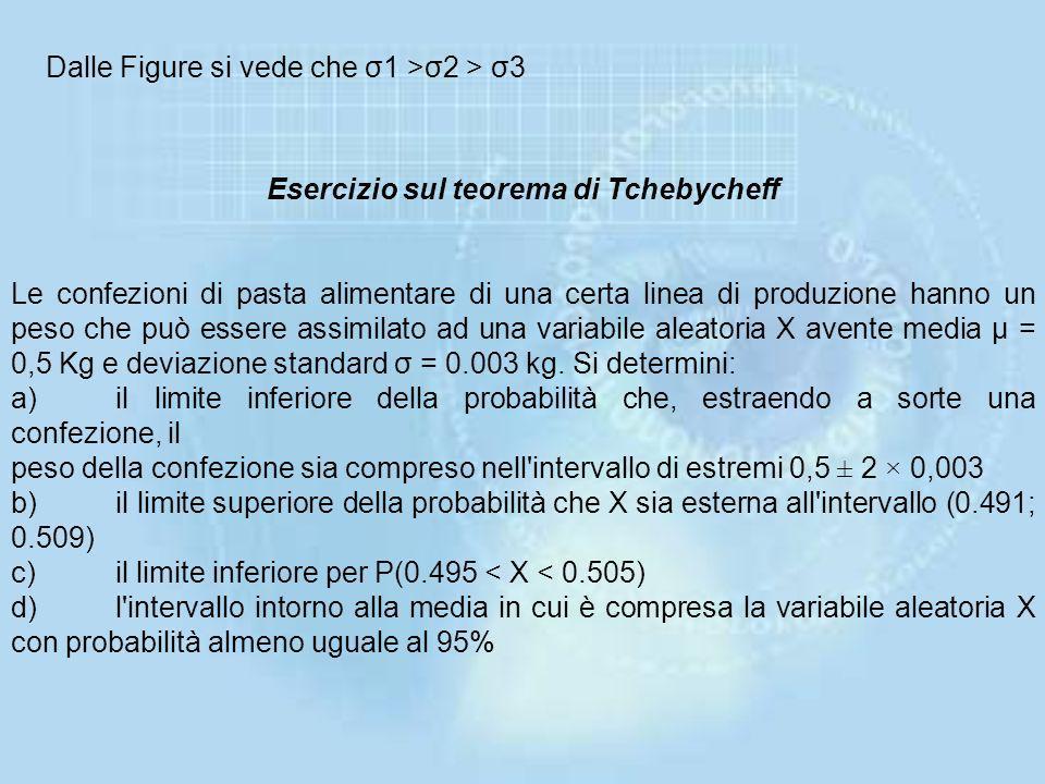 Nota:Per valori di σ>0 la probabilità espressa dal teorema di Tchebycheff è una funzione decrescente di σ, nel senso che a valori via via più elevati