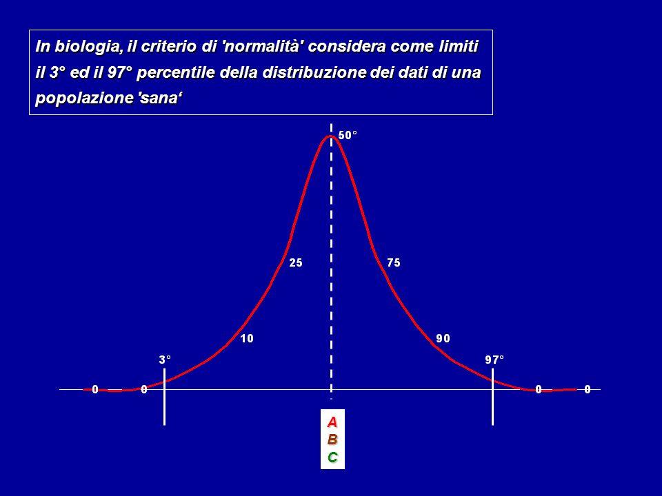 ABC In biologia, il criterio di normalità considera come limiti il 3° ed il 97° percentile della distribuzione dei dati di una popolazione sana