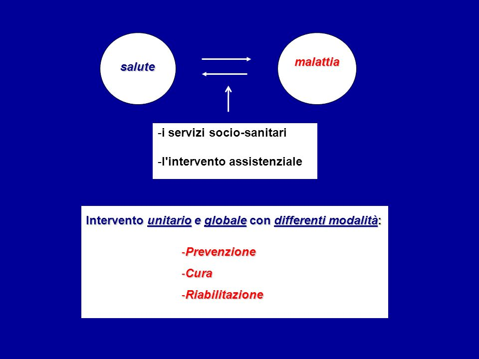 Intervento unitario e globale con differenti modalità: -Prevenzione -Cura -Riabilitazione salutemalattia -i servizi socio-sanitari -l intervento assistenziale