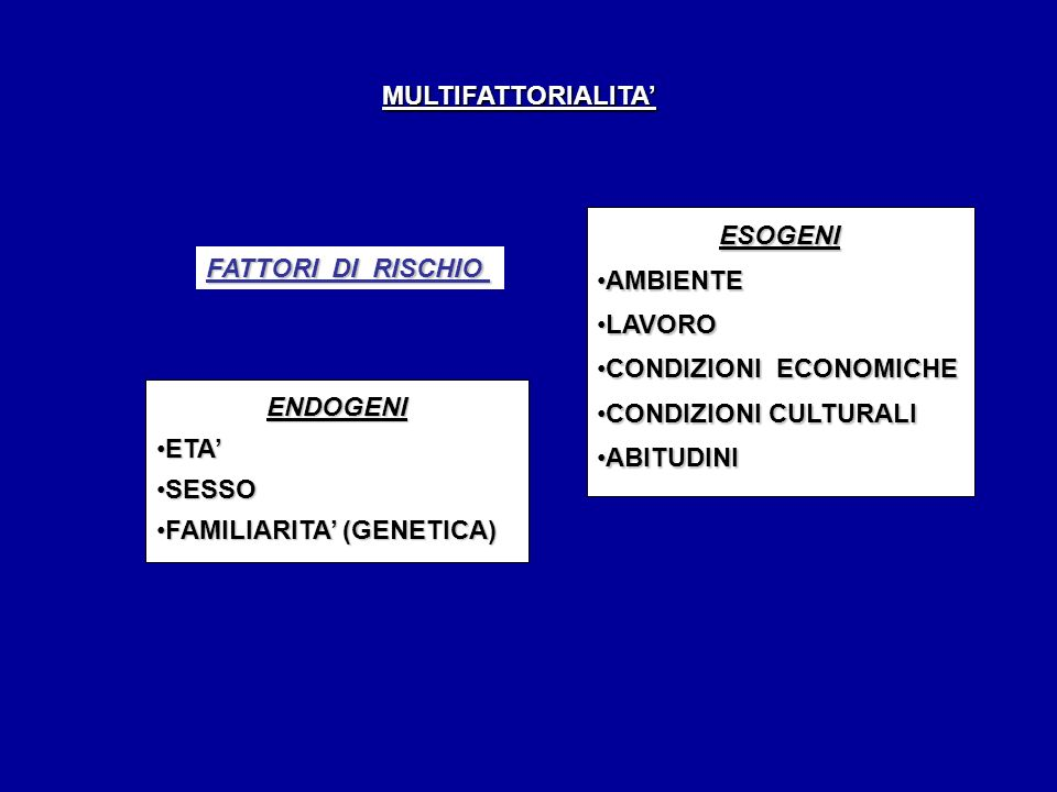 MULTIFATTORIALITA FATTORI DI RISCHIO ESOGENI AMBIENTEAMBIENTE LAVOROLAVORO CONDIZIONI ECONOMICHECONDIZIONI ECONOMICHE CONDIZIONI CULTURALICONDIZIONI CULTURALI ABITUDINIABITUDINI ENDOGENI ETAETA SESSOSESSO FAMILIARITA (GENETICA)FAMILIARITA (GENETICA)