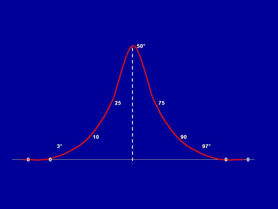 A – Media (valore algebrico: somma dei valori / n° totale dei valori) B – Mediana (valore geometrico: divide a metà linsieme dei valori) C – Moda (valore geometrico: il valore più ricorrente nellinsieme) Comunemente, linsieme dei valori di un carattere è misurato ed espresso da: