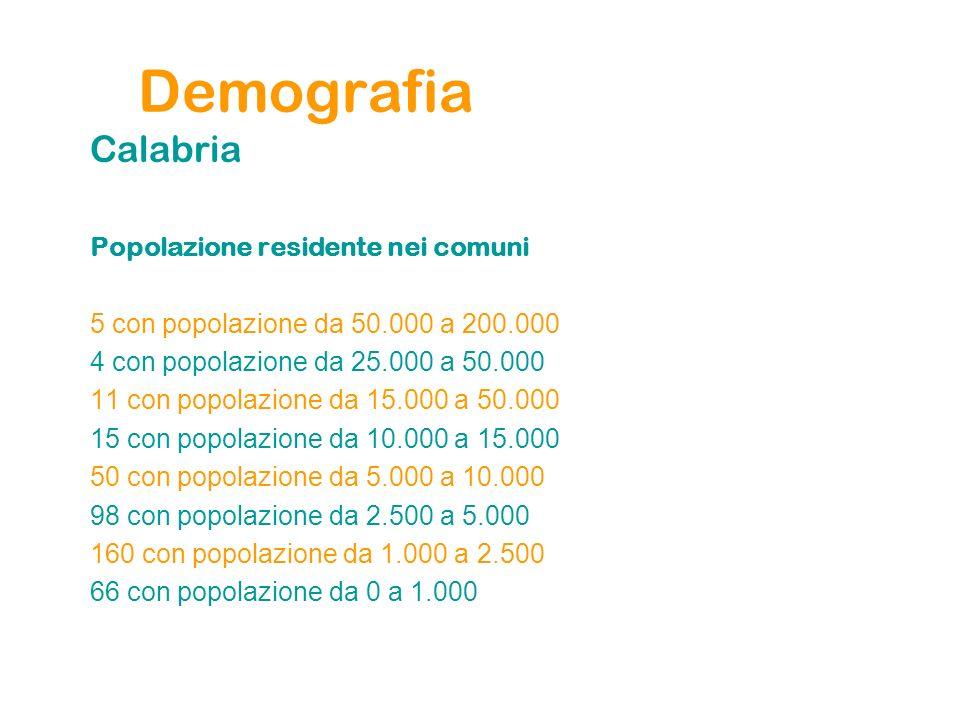 Demografia Calabria Popolazione residente nei comuni 5 con popolazione da 50.000 a 200.000 4 con popolazione da 25.000 a 50.000 11 con popolazione da 15.000 a 50.000 15 con popolazione da 10.000 a 15.000 50 con popolazione da 5.000 a 10.000 98 con popolazione da 2.500 a 5.000 160 con popolazione da 1.000 a 2.500 66 con popolazione da 0 a 1.000