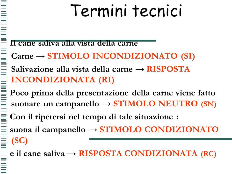 Termini tecnici Il cane saliva alla vista della carne Carne STIMOLO INCONDIZIONATO (SI) Salivazione alla vista della carne RISPOSTA INCONDIZIONATA (RI