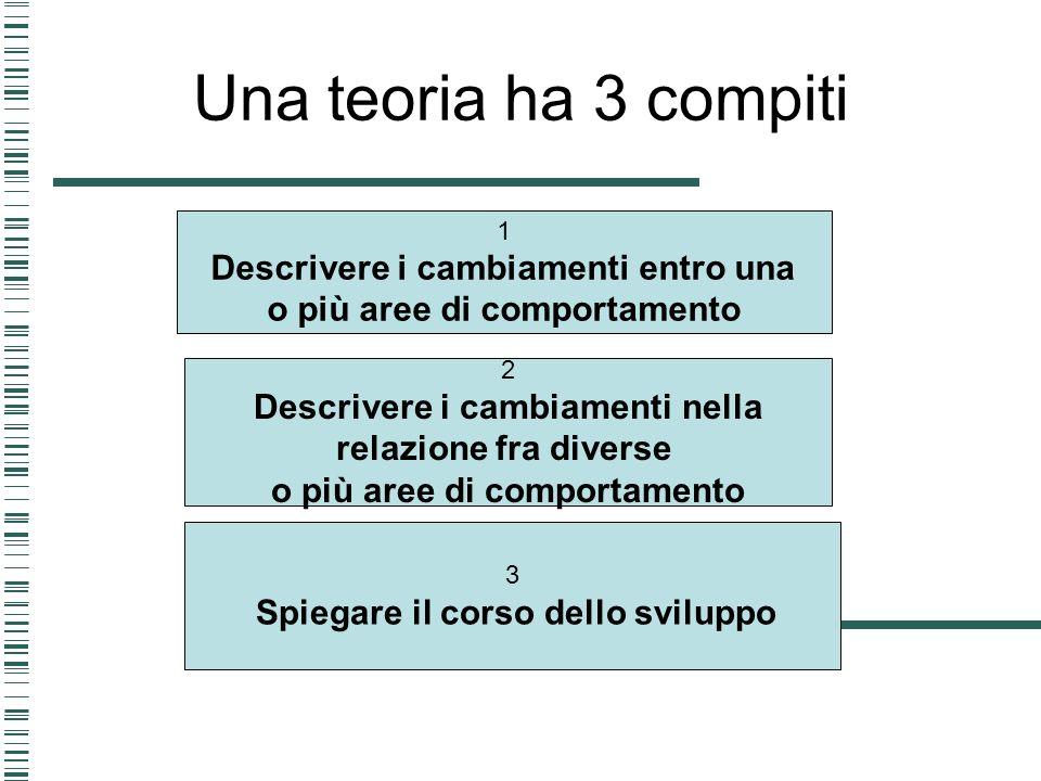 Una teoria ha 3 compiti 1 Descrivere i cambiamenti entro una o più aree di comportamento 2 Descrivere i cambiamenti nella relazione fra diverse o più
