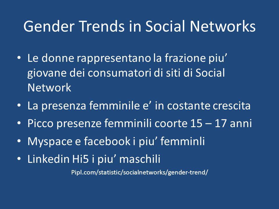 Gender Trends in Social Networks Le donne rappresentano la frazione piu giovane dei consumatori di siti di Social Network La presenza femminile e in costante crescita Picco presenze femminili coorte 15 – 17 anni Myspace e facebook i piu femminli Linkedin Hi5 i piu maschili Pipl.com/statistic/socialnetworks/gender-trend/