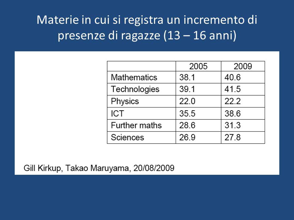 Materie in cui si registra un incremento di presenze di ragazze (13 – 16 anni)
