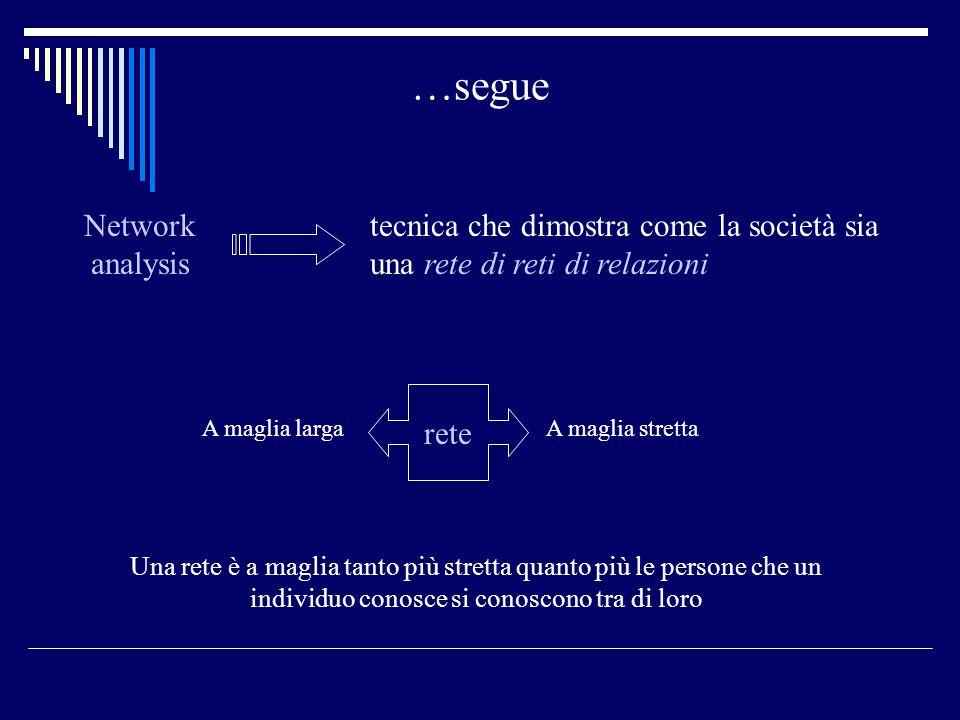 …segue tecnica che dimostra come la società sia una rete di reti di relazioni Network analysis A maglia largaA maglia stretta rete Una rete è a maglia