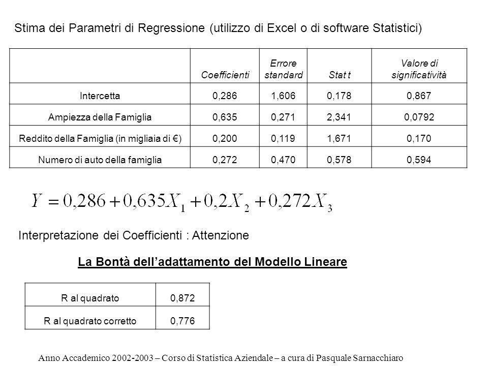 Stima dei Parametri di Regressione (utilizzo di Excel o di software Statistici) Coefficienti Errore standardStat t Valore di significatività Intercetta0,2861,6060,1780,867 Ampiezza della Famiglia0,6350,2712,3410,0792 Reddito della Famiglia (in migliaia di )0,2000,1191,6710,170 Numero di auto della famiglia0,2720,4700,5780,594 Interpretazione dei Coefficienti : Attenzione R al quadrato0,872 R al quadrato corretto0,776 La Bontà delladattamento del Modello Lineare