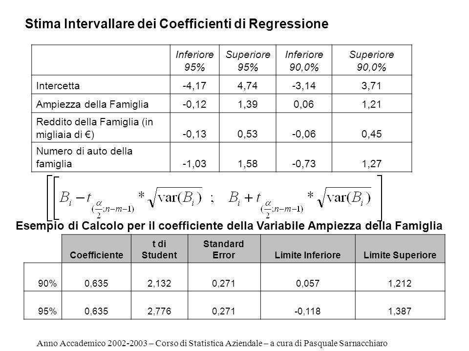 Inferiore 95% Superiore 95% Inferiore 90,0% Superiore 90,0% Intercetta-4,174,74-3,143,71 Ampiezza della Famiglia-0,121,390,061,21 Reddito della Famiglia (in migliaia di )-0,130,53-0,060,45 Numero di auto della famiglia-1,031,58-0,731,27 Stima Intervallare dei Coefficienti di Regressione Coefficiente t di Student Standard ErrorLimite InferioreLimite Superiore 90%0,6352,1320,2710,0571,212 95%0,6352,7760,271-0,1181,387 Esempio di Calcolo per il coefficiente della Variabile Ampiezza della Famiglia Anno Accademico 2002-2003 – Corso di Statistica Aziendale – a cura di Pasquale Sarnacchiaro