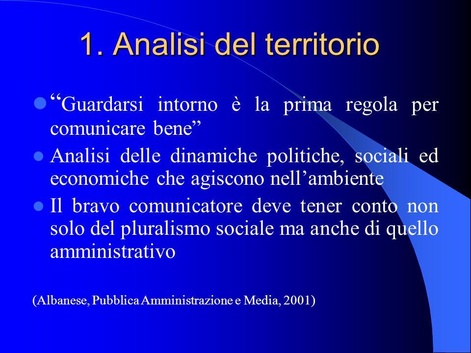 Analisi del territorio Le potenzialità del territorio La ricerca e la progettazione di interventi La disponibilità alla cooperazione con altri territori esterni ( es.