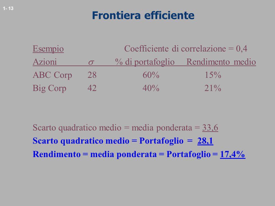 1- 13 Frontiera efficiente Esempio Coefficiente di correlazione = 0,4 Azioni % di portafoglio Rendimento medio ABC Corp2860% 15% Big Corp42 40% 21% Sc