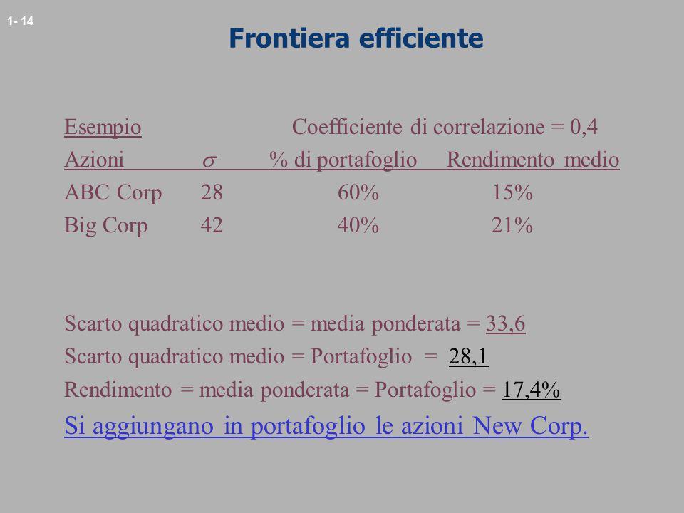 1- 14 Frontiera efficiente Esempio Coefficiente di correlazione = 0,4 Azioni % di portafoglio Rendimento medio ABC Corp2860% 15% Big Corp42 40% 21% Sc