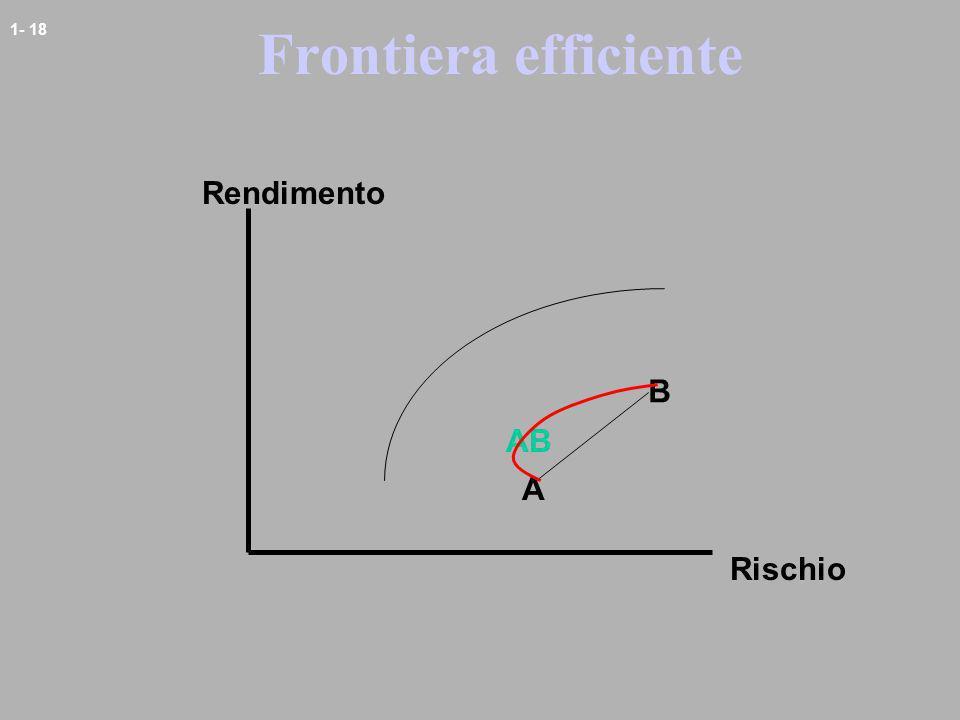 1- 18 Frontiera efficiente A B Rendimento Rischio AB