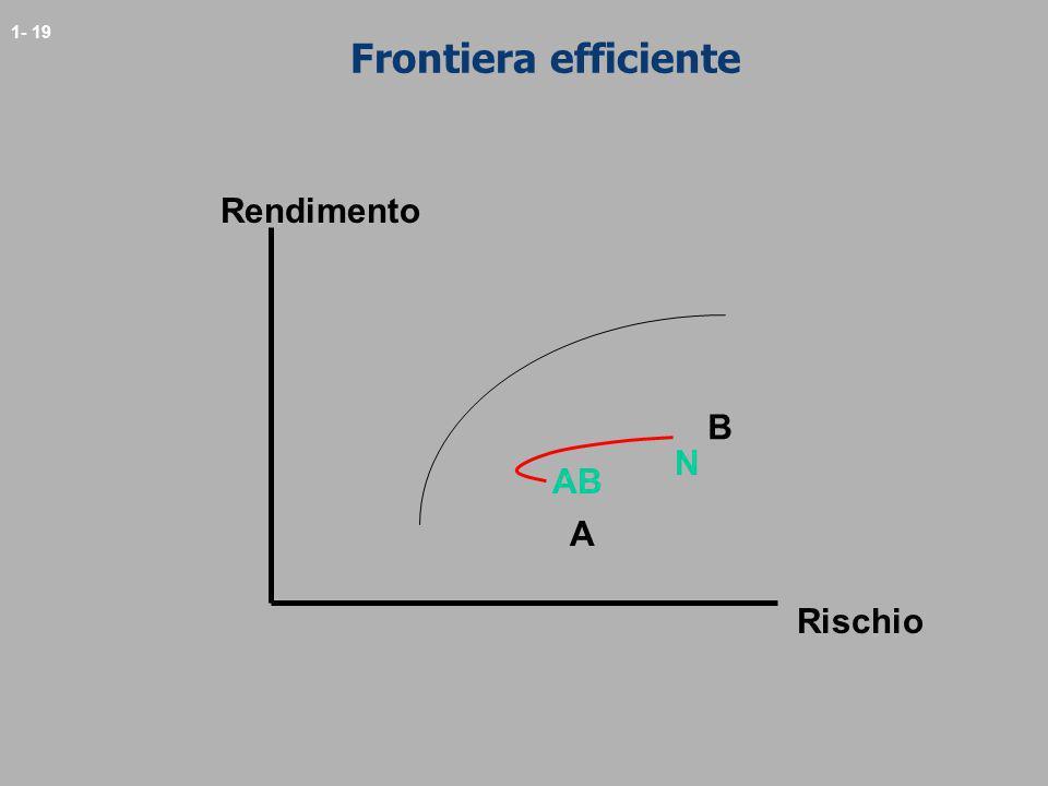 1- 19 Frontiera efficiente A B N Rendimento Rischio AB
