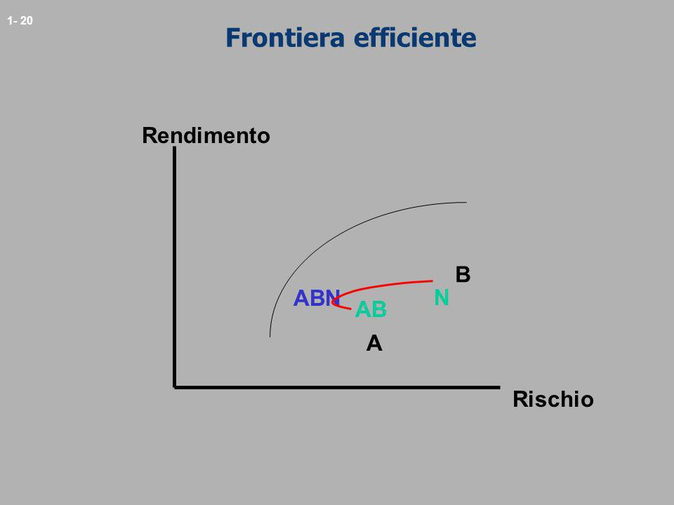 1- 20 Frontiera efficiente A B N Rendimento Rischio AB ABN