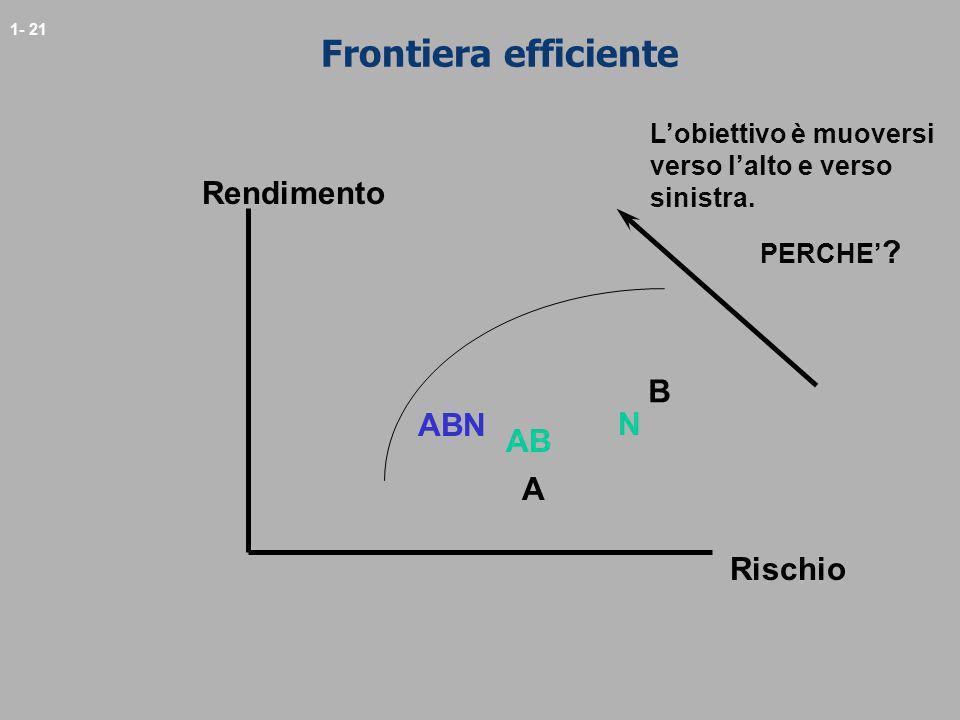 1- 21 Frontiera efficiente A B N Rendimento Rischio AB Lobiettivo è muoversi verso lalto e verso sinistra. PERCHE ? ABN