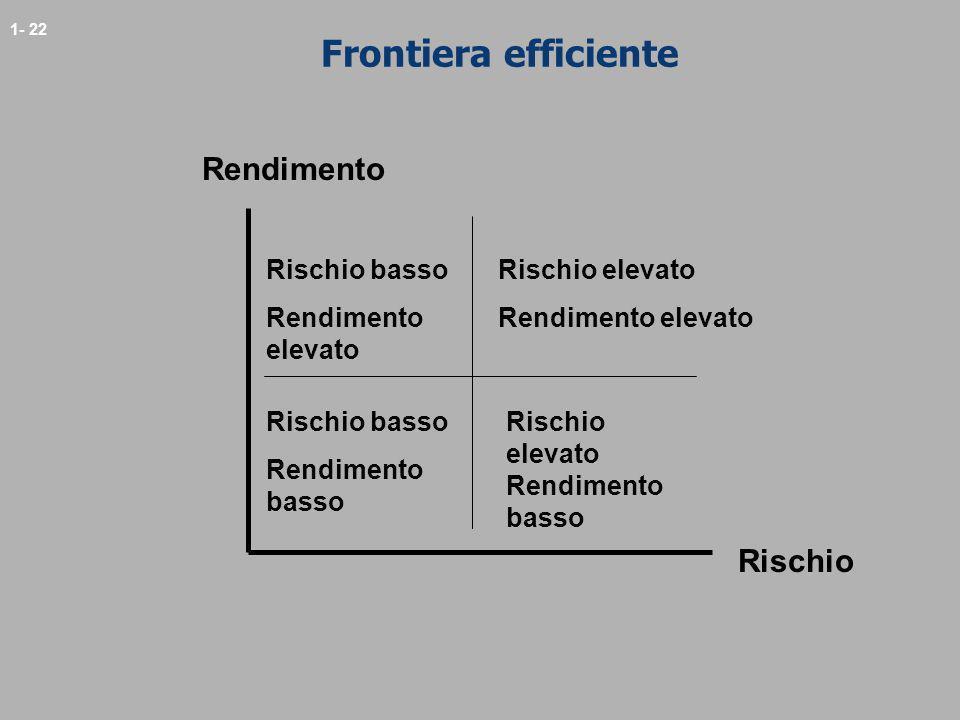 1- 22 Frontiera efficiente Rendimento Rischio Rischio basso Rendimento elevato Rischio elevato Rendimento elevato Rischio basso Rendimento basso Risch