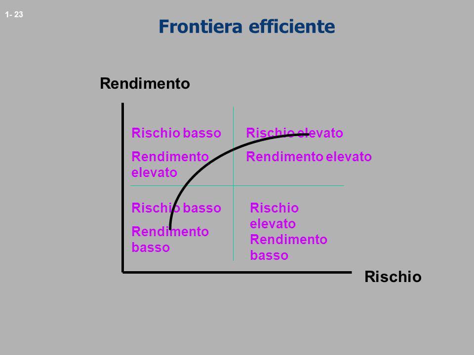 1- 23 Frontiera efficiente Rendimento Rischio Rischio basso Rendimento elevato Rischio elevato Rendimento elevato Rischio basso Rendimento basso Risch