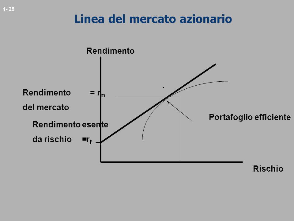 1- 25 Linea del mercato azionario Rischio Portafoglio efficiente Rendimento = r m del mercato Rendimento. rfrf Rendimento esente da rischio =