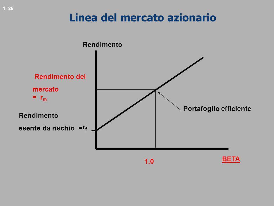 1- 26 Linea del mercato azionario Rendimento rfrf esente da rischio = Portafoglio efficiente Rendimento del mercato = r m 1.0 BETA